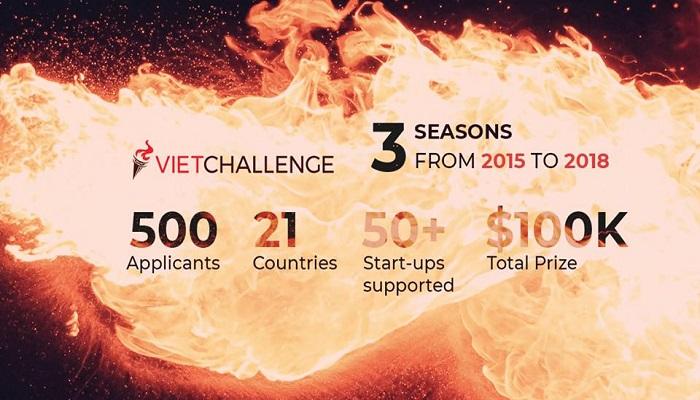 [HN/HCM] Vietchallenge 2019 - Cuộc Thi Khởi Nghiệp Toàn Cầu Lớn Nhất Cho Người Việt Nam Tổ Chức Bởi Hội Thanh Niên Sinh Viên Việt Nam Tại Mỹ